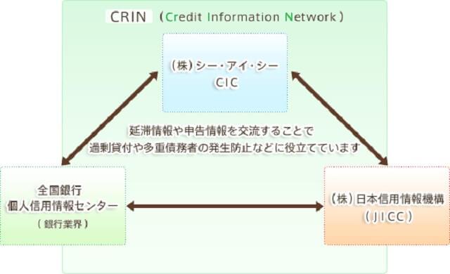 ksc 信用 情報